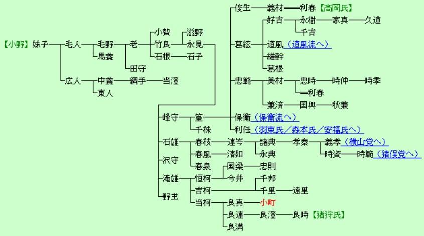 えのきさりな小野妹子の家系図