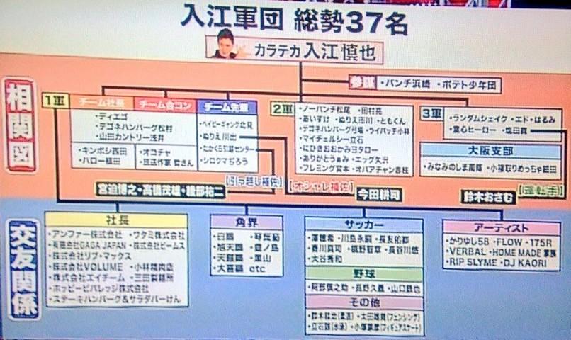 入江軍団の画像表グラフ